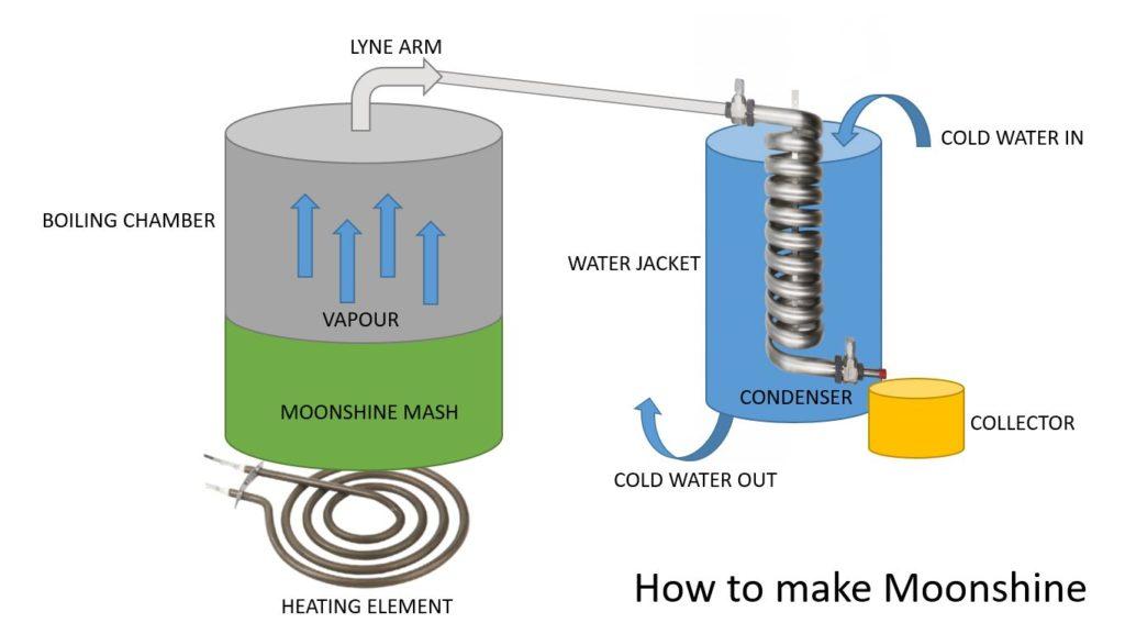 how to make moonshine DIY