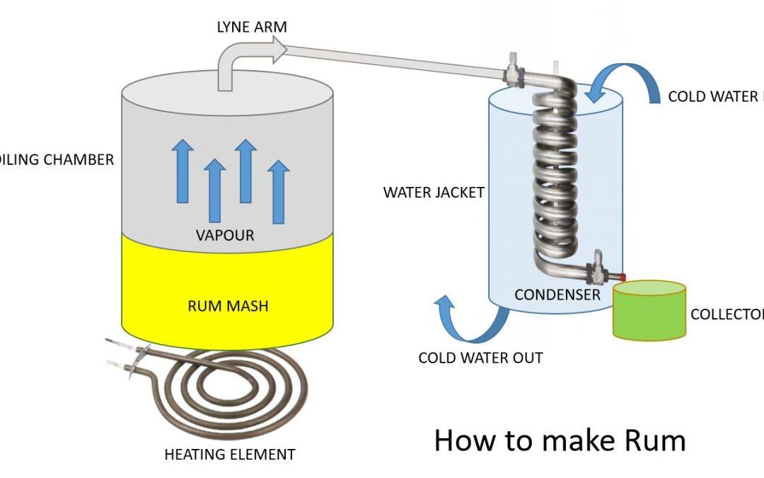 How to Make Rum – North Stills